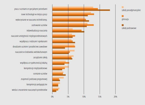 Teachers' needs for professional development: percentage of Polish teachers declaring high level of needs