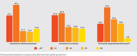 The percentage of Polish students at particular CEFR levels in the three skills (English)